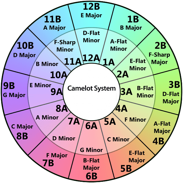 The-Camelot-System-of-Harmonic-Mixing